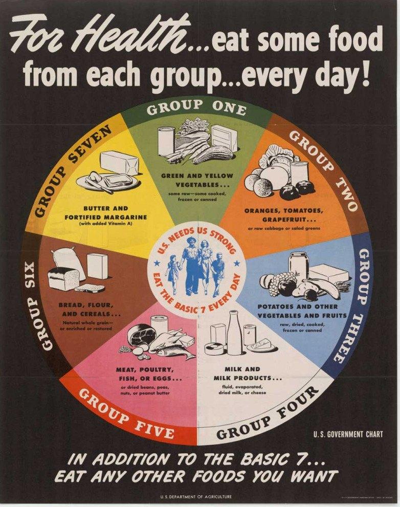 USDA Food Guide